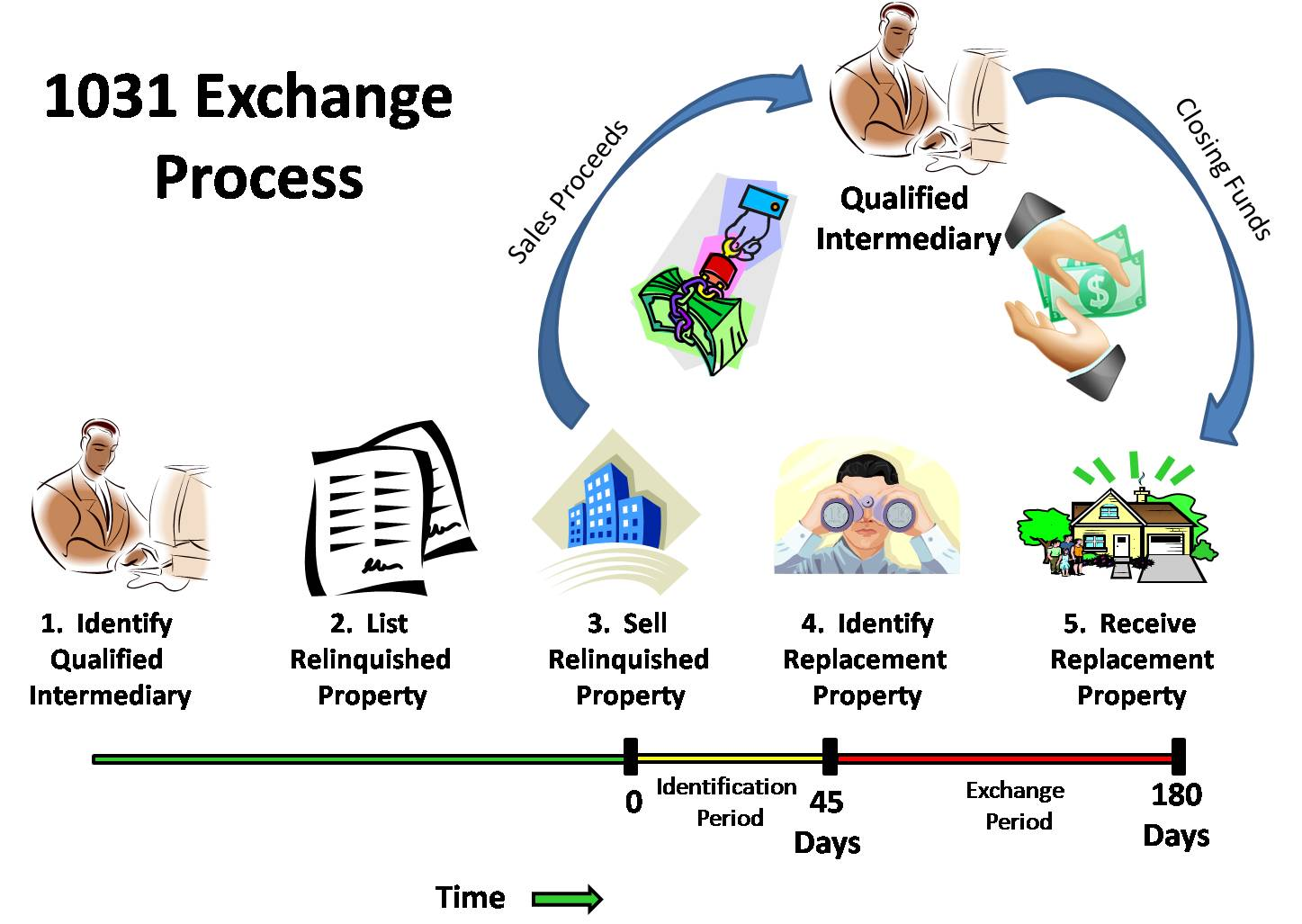 1031 Like Kind Exchange process - Tax Deferred Exchange