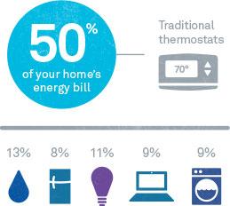 Thermostat %